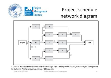 project schedule network diagram project time management