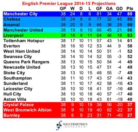 premier league table 2014 2015 projecting the 2014 15 premier league