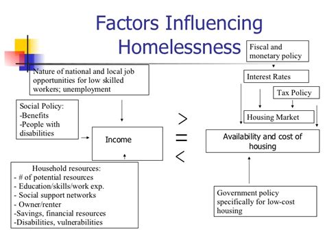 homeless research paper general outline of homelessness