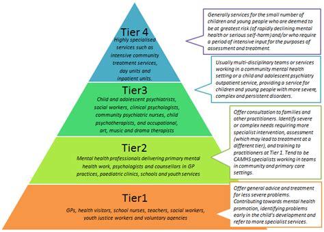 mental health diagram mental health services nhs brighton and hove ccg