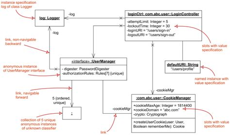 how to create a uml class diagram uml class and object diagrams overview common types of