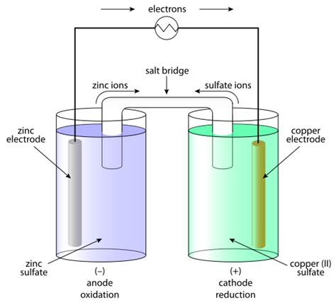 diagram of daniell cell electrochemical cell