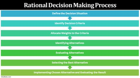 Rational Decision Making Process