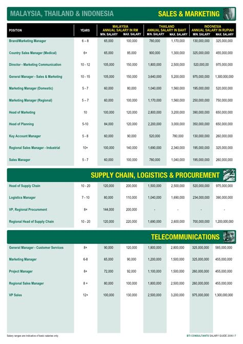 Top Mba Salaries 2016 by Vp Supply Chain Salary Best Chain 2018