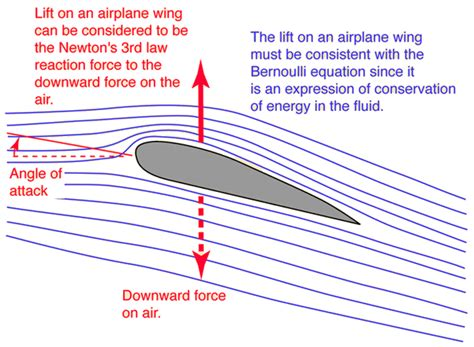 theory of wing sections airfoil design and data pdf merge