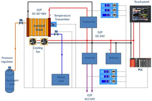 fuel cell research paper fuel cell research paper pdf wiring diagrams wiring diagram