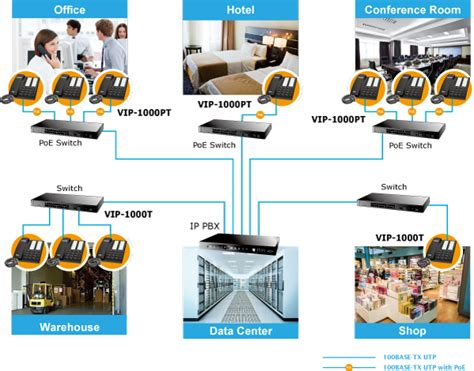 Planet Vip 1000pt high definition ip phone planet product