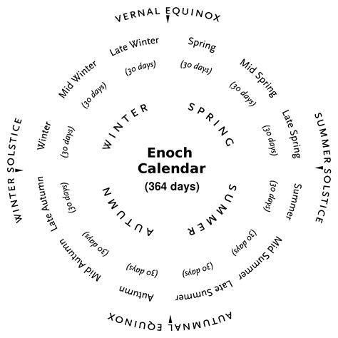 Enoch Calendar Index Of Items Docs Lds Meridian 2014 Images