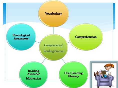 simple view of reading diagram components of reading process