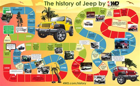 Evolution Of The Jeep Wrangler Jeep History Timeline Infographics Mania
