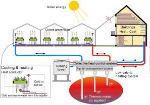 Energy Efficient House Design greenhouse village can we link the resource flows of