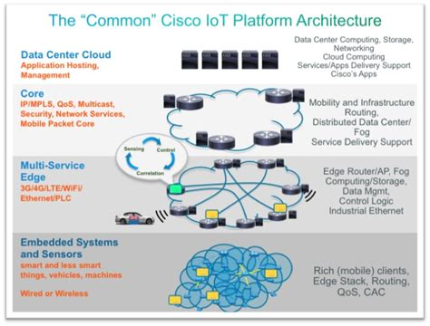 Securing the Internet of Things: A Proposed Framework   Cisco