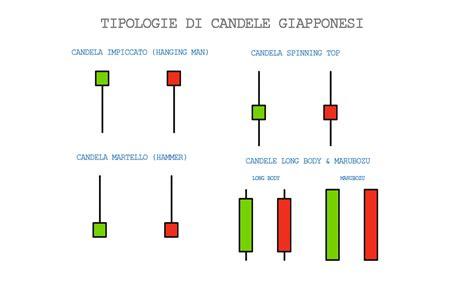 candele giapponesi analisi tecnica candele giapponesi esempi di tutte le tipologie doji