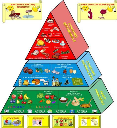 immagini piramide alimentare la dieta mediterranea ivan treglia