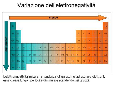 energia di ionizzazione nella tavola periodica la tavola periodica degli elementi ppt scaricare