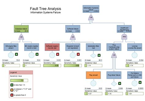 Visio Decision Tree Template Fault Tree Analysis Template Excel