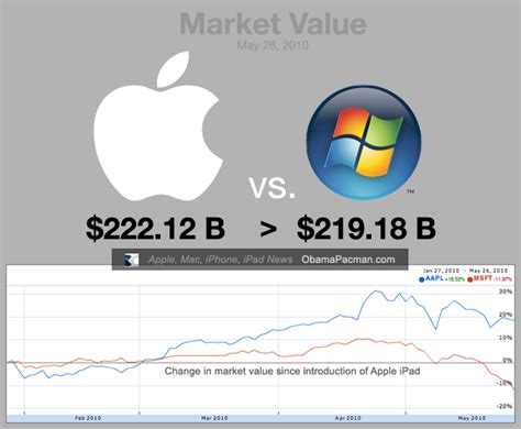 apple valuation 101 things you didn t know about apple its products or