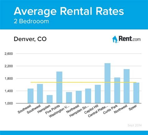 2 bedroom apartments denver 28 images two bedroom 2 bedroom apartments in denver colorado average rental