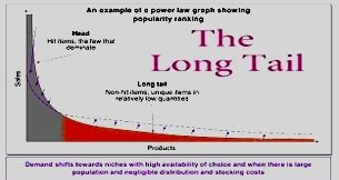 long tail theory contradicted as study reveals the times long tail archives bizshifts trends