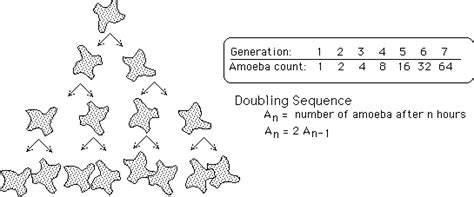 pattern for doubling numbers recursive formula for quadratic sequences