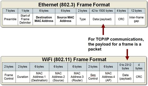 network packet layout packet structure of frame thenetworkseal wordpress com