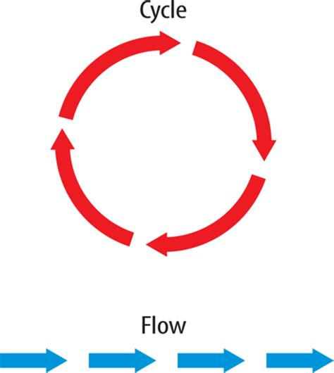 pattern of energy and matter flow thomas c marsh preparatory middle school 7th grade