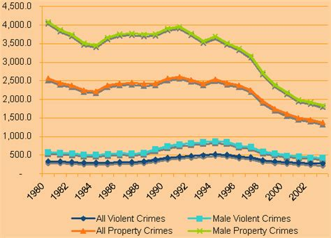 Mba Delinquency Data by Delinquency High School And Juvenile Delinquent Attention