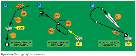 Holding Pattern Course Reversal | figure 3 53 shows three common course reversals 1 45