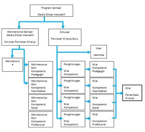 format sebuah abstrak instrumen penilaian kinerja guru pkg 2014 pendidikan