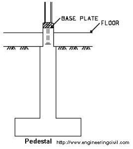 What S A Pedestal What Is The Purpose Of Pedestals