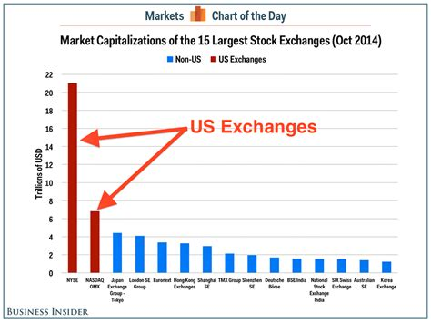 clashing commerce a history of us trade policy markets and governments in economic history books global stock market capitalization chart business insider