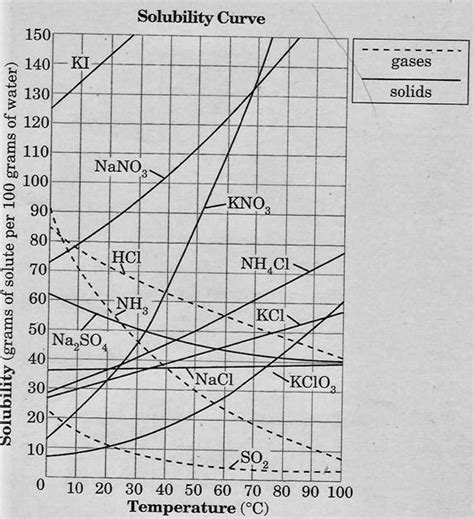 solubility curve worksheet answers define solubility solubility