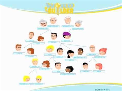 imagenes sobre la familia en ingles vocabulario ingl 233 s la familia youtube