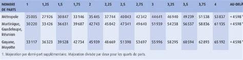 Credit Impot Formation 2015 Formulaire D 233 Claration D Imp 244 T 2015 Comment La Remplir