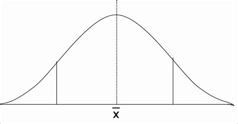normal distribution curve excel template gallery
