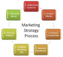 developing a marketing plan template developing a digital marketing plan template for your