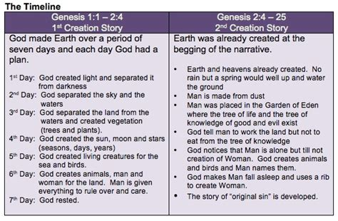 two versions of creation in genesis original religion course part 1