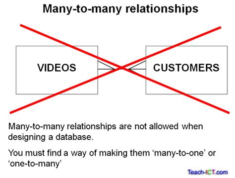 er diagram one to many relationship teach ict a level computing ocr board entities
