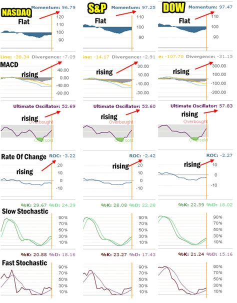 market timing with moving averages the anatomy and performance of trading new developments in quantitative trading and investment books market timing shows market direction may hold the 200 day