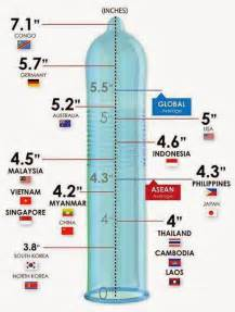 Chart has a much wider array of countries for average peener size