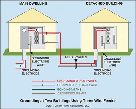 service grounding general requirements home owners network