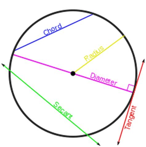 sections of a circle mrs hauk s circle webquest home