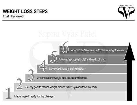 weight management diet plan weight loss diet for indians from sapna vyas patel