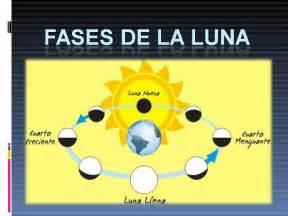 fases de la luna fases de la luna