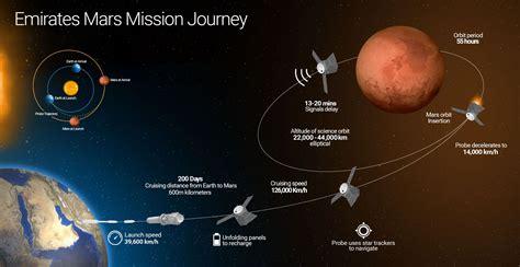 uae mars uae mission to mars
