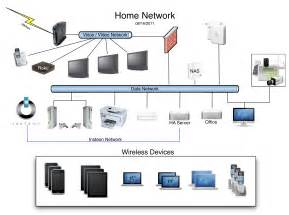 best home network design home network geek tips