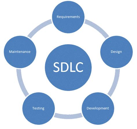 sdlc diagrams essential aspects of sdlc with its phases and models