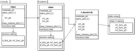 qt layout dynamic dynamic c proposal