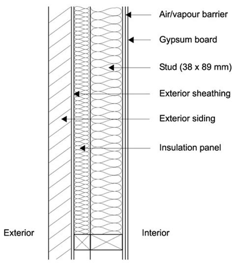 wood stud wall section low permeance materials in building envelopes