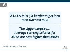 Average Harvard Mba Starting Salary by 7 Myths Of Business Innovation